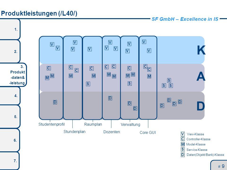 SF GmbH – Excellence in IS 1. 2. 3. Produkt -daten& -leistung 5. 4. 6. 7. Produktleistungen (/L40/) # 9 V V V V V V V V V V V V C C C C C C C C C M M