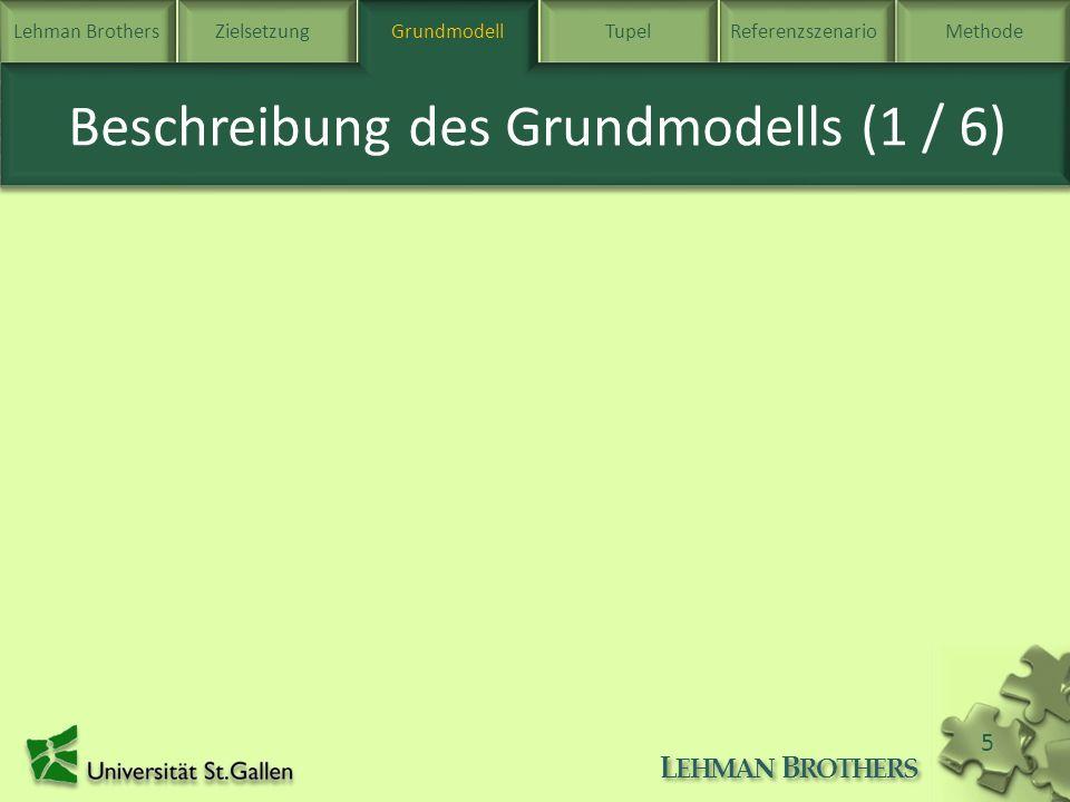 Lehman BrothersZielsetzung Grundmodell TupelReferenzszenarioMethode L EHMAN B ROTHERS 5 Beschreibung des Grundmodells (1 / 6) Grundmodell