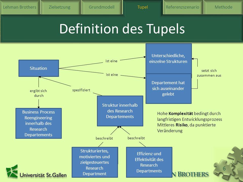 Lehman BrothersZielsetzung Grundmodell TupelReferenzszenarioMethode L EHMAN B ROTHERS 6 Tupel Definition des Tupels Situation Problemdomäne Komplexitä