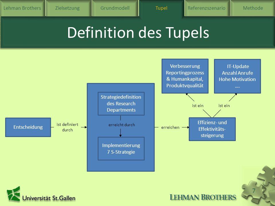 Lehman BrothersZielsetzung Grundmodell TupelReferenzszenarioMethode L EHMAN B ROTHERS 7 Tupel Definition des Tupels Entscheidung Ziel Intention Lösung