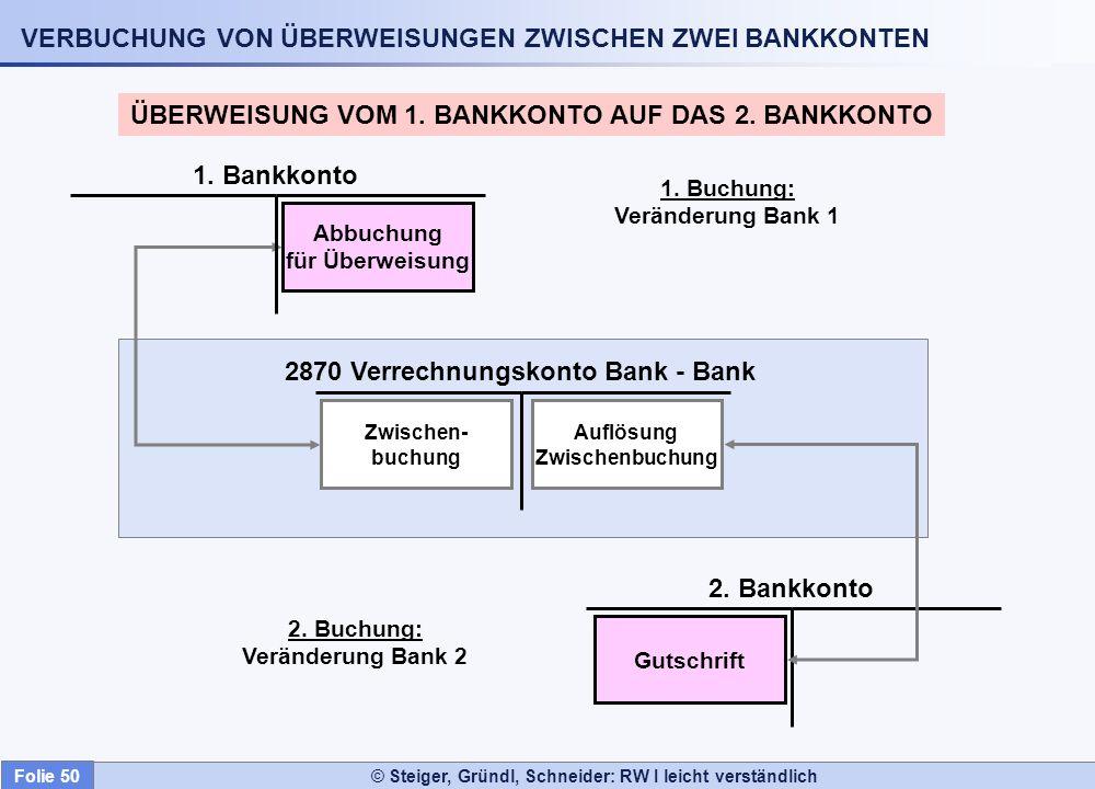 © Steiger, Gründl, Schneider: RW I leicht verständlich VERBUCHUNG VON ÜBERWEISUNGEN ZWISCHEN ZWEI BANKKONTEN ÜBERWEISUNG VOM 1. BANKKONTO AUF DAS 2. B