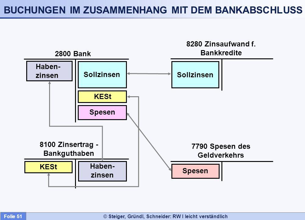 © Steiger, Gründl, Schneider: RW I leicht verständlich BUCHUNGEN IM ZUSAMMENHANG MIT DEM BANKABSCHLUSS Sollzinsen 2800 Bank 8100 Zinsertrag - Bankguth