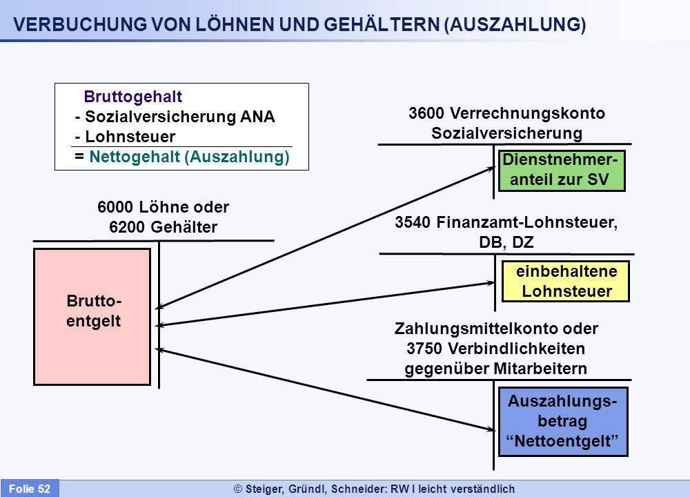 © Steiger, Gründl, Schneider: RW I leicht verständlich VERBUCHUNG VON LÖHNEN UND GEHÄLTERN (AUSZAHLUNG) Brutto- entgelt einbehaltene Lohnsteuer Dienst