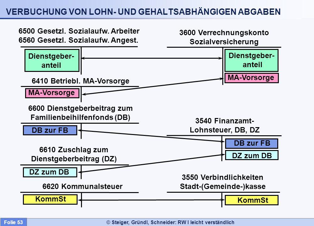 © Steiger, Gründl, Schneider: RW I leicht verständlich VERBUCHUNG VON LOHN- UND GEHALTSABHÄNGIGEN ABGABEN Dienstgeber- anteil Dienstgeber- anteil DB z
