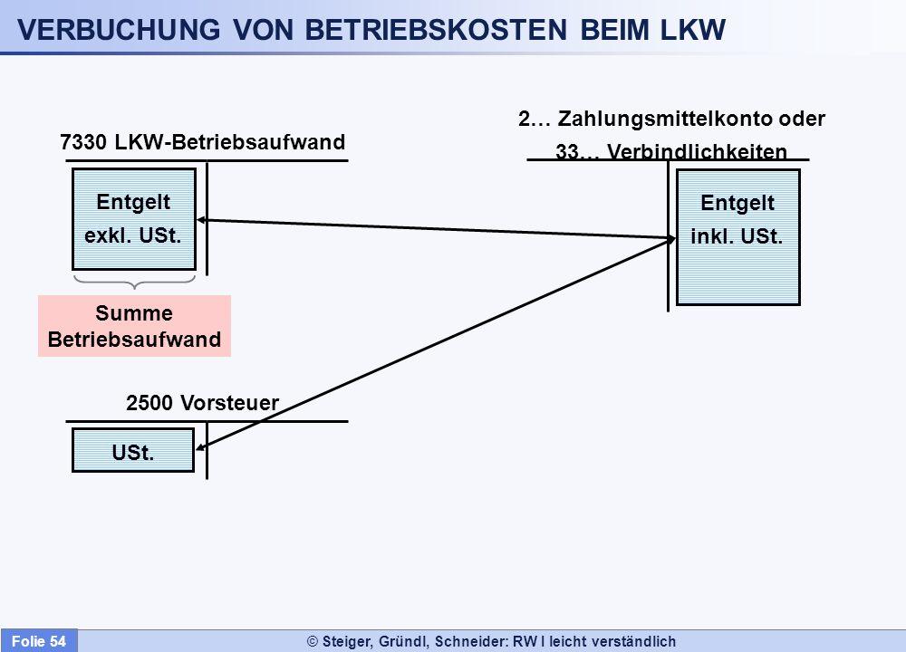 © Steiger, Gründl, Schneider: RW I leicht verständlich VERBUCHUNG VON BETRIEBSKOSTEN BEIM LKW 2… Zahlungsmittelkonto oder 33… Verbindlichkeiten 2500 V