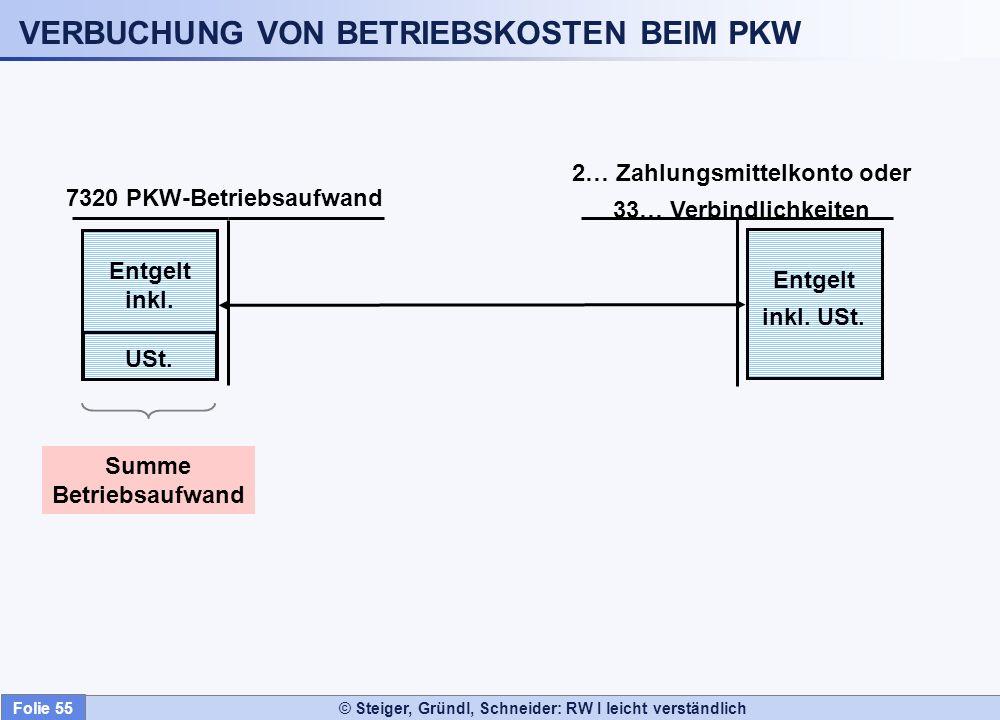 © Steiger, Gründl, Schneider: RW I leicht verständlich VERBUCHUNG VON BETRIEBSKOSTEN BEIM PKW 2… Zahlungsmittelkonto oder 33… Verbindlichkeiten 7320 P