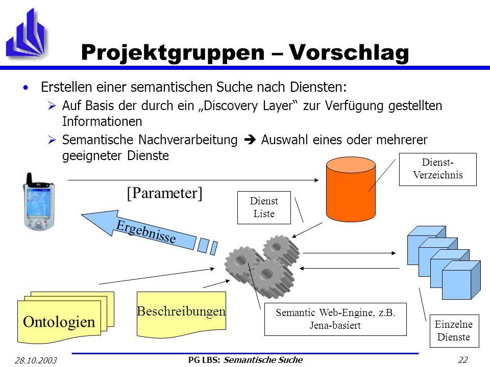 PG LBS: Semantische Suche 22 28.10.2003 Projektgruppen – Vorschlag Erstellen einer semantischen Suche nach Diensten: Auf Basis der durch ein Discovery