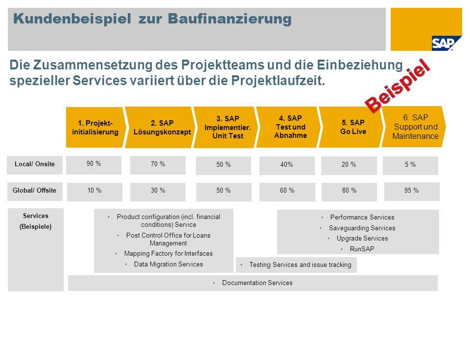 Kundenbeispiel zur Baufinanzierung Die Zusammensetzung des Projektteams und die Einbeziehung spezieller Services variiert über die Projektlaufzeit. 90