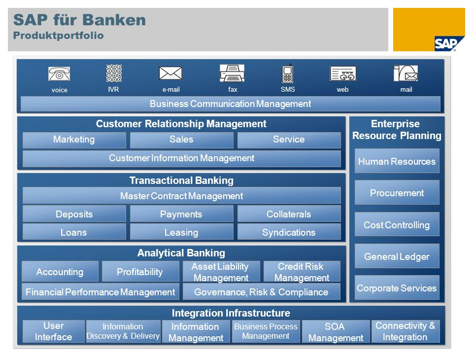 SAP Consulting Accelerator : Musterfragebogen, Templates, Leitfaden,… Basis for capturing required information regarding conceptual design of the SAP solution in focus and estimation of implementation efforts Available for all Banking solution areas Example: Banking Analytics questionnaire screenshot