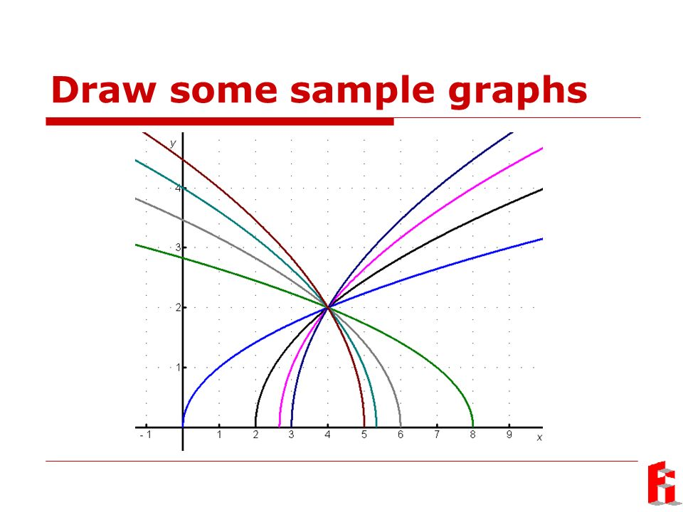 Draw some sample graphs