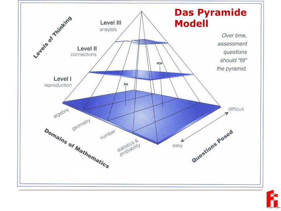 Das Pyramide Modell