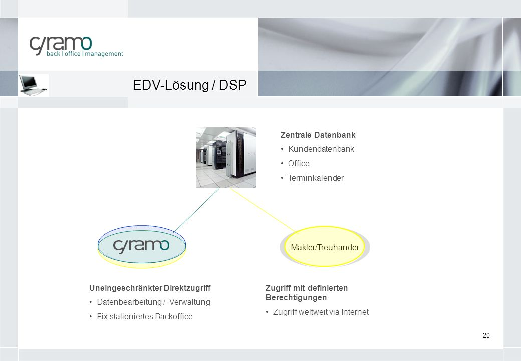 20 EDV-Lösung / DSP Zentrale Datenbank Kundendatenbank Office Terminkalender Uneingeschränkter Direktzugriff Datenbearbeitung / -Verwaltung Fix statio