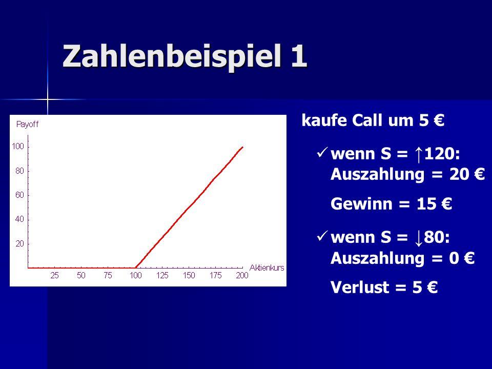 Zahlenbeispiel 2 100 zur Verfügung: Variante 1: kaufe 20 Calls zu je 5 Variante 1: kaufe 20 Calls zu je 5 wenn S = 120: 300 Gewinn wenn S = 120: 300 Gewinn wenn S = 80: 100 Verlust wenn S = 80: 100 Verlust Variante 2: kaufe 1 Aktie um 100 Variante 2: kaufe 1 Aktie um 100 wenn S = 120: 20 Gewinn wenn S = 120: 20 Gewinn wenn S = 80: 20 Verlust wenn S = 80: 20 Verlust Hebelwirkung beim Kauf von mehreren Calls.