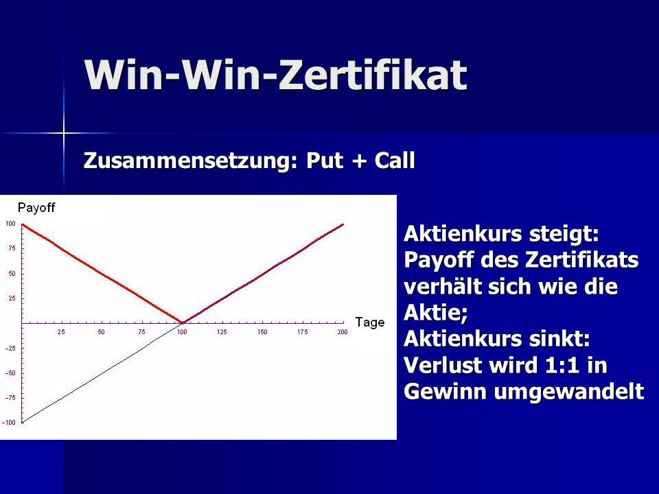 Win-Win-Zertifikat Zusammensetzung: Put + Call Aktienkurs steigt: Payoff des Zertifikats verhält sich wie die Aktie; Aktienkurs sinkt: Verlust wird 1: