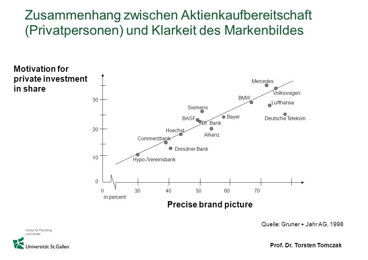 Prof. Dr. Torsten Tomczak Quelle: Gruner + Jahr AG, 1998 Hypo-/Vereinsbank Hoechst Dresdner Bank Commerzbank Allianz BASF Siemens Dt. Bank Bayer Merce