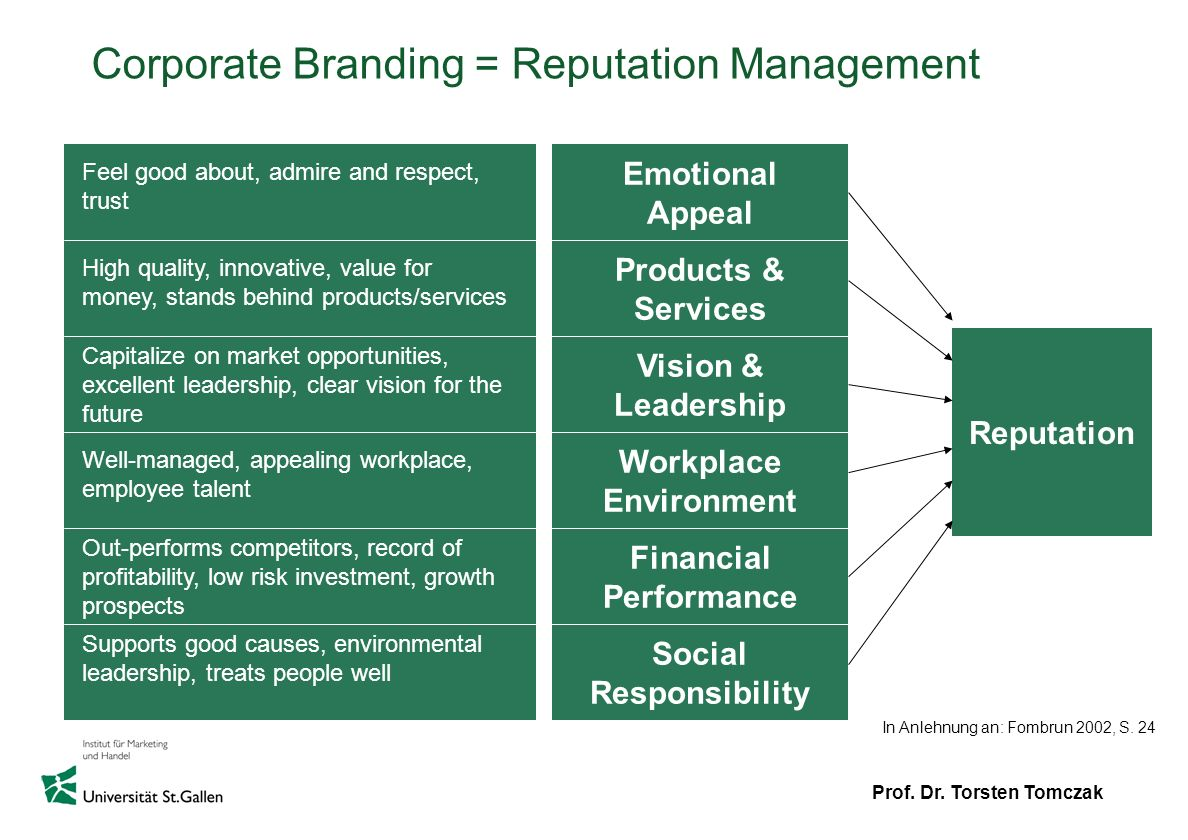 Prof. Dr. Torsten Tomczak Corporate Branding = Reputation Management Emotional Appeal Products & Services Vision & Leadership Workplace Environment Fi