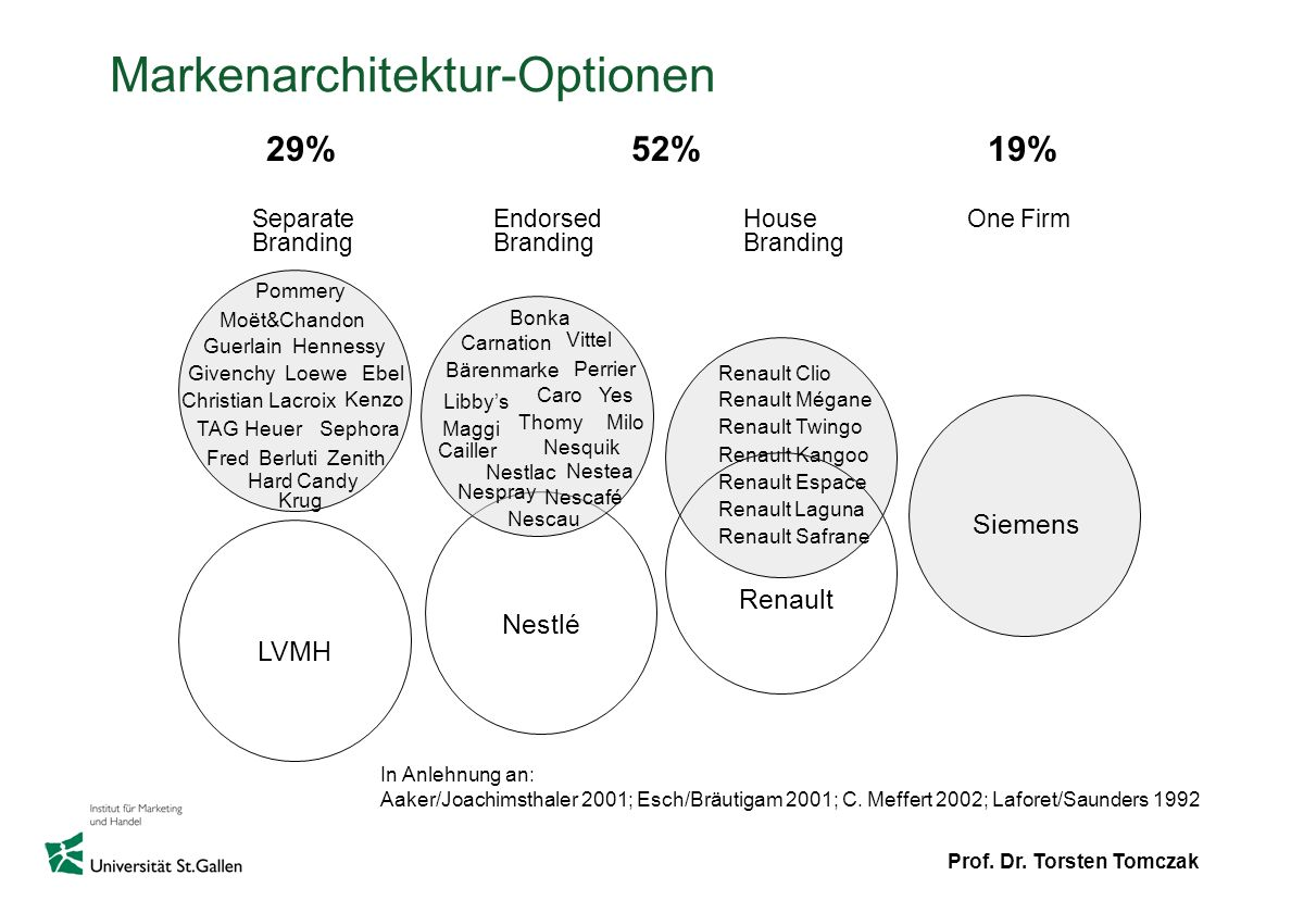 Prof. Dr. Torsten Tomczak Markenarchitektur-Optionen One Firm Siemens Separate Branding LVMH Guerlain Givenchy Moët&Chandon Ebel ChristianLacroix Henn