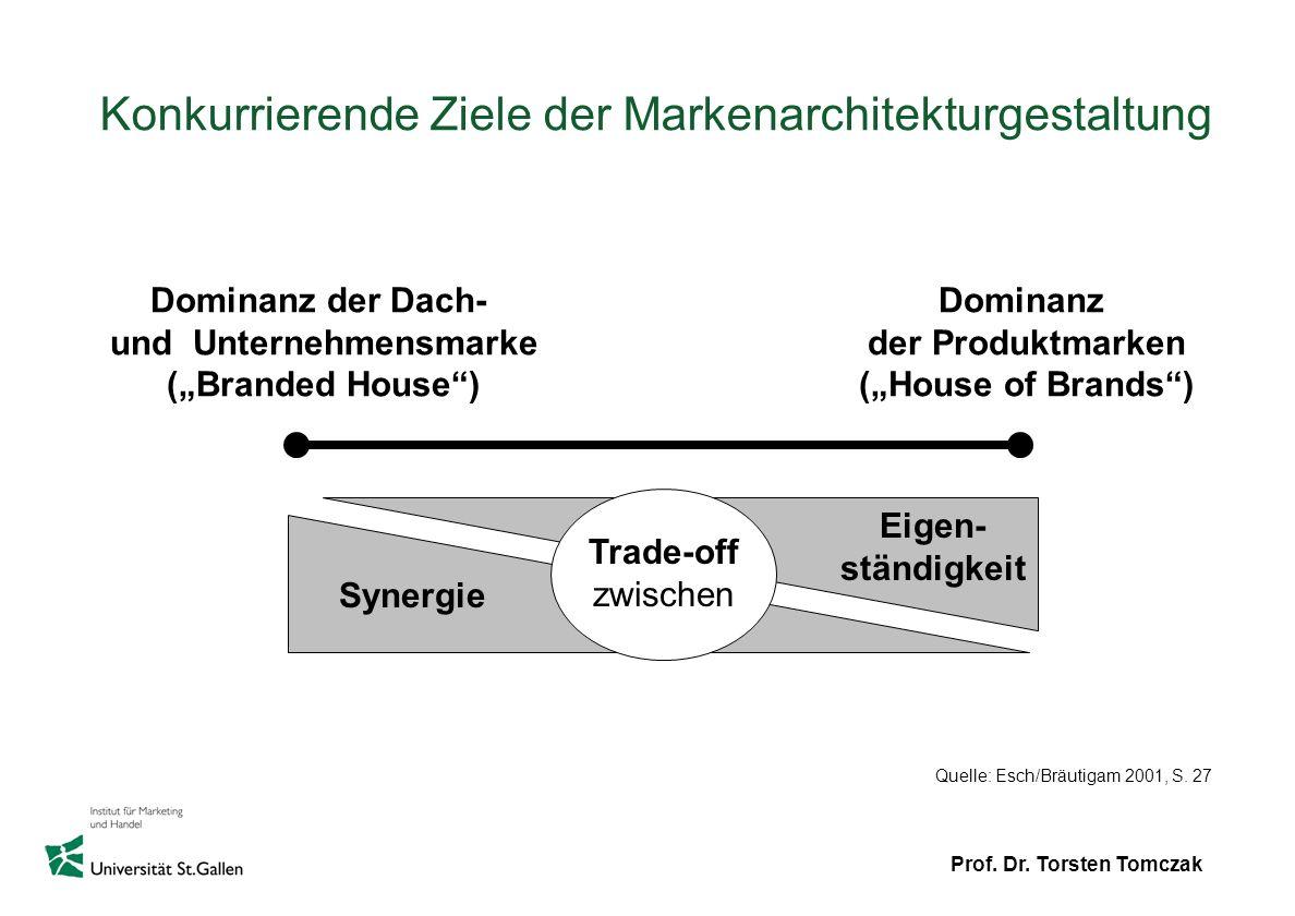 Prof. Dr. Torsten Tomczak Konkurrierende Ziele der Markenarchitekturgestaltung Eigen- ständigkeit Synergie Trade-off zwischen Dominanz der Dach- und U