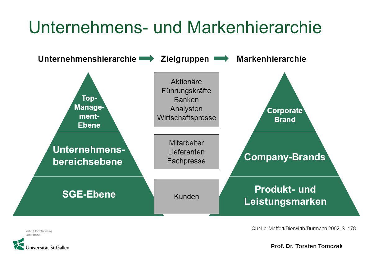 Prof. Dr. Torsten Tomczak Unternehmens- und Markenhierarchie SGE-Ebene Unternehmens- bereichsebene Top- Manage- ment- Ebene Produkt- und Leistungsmark