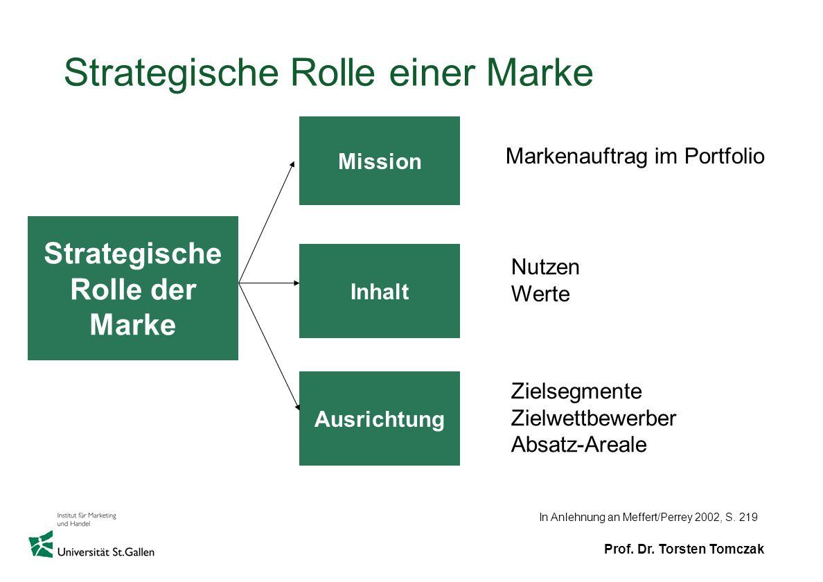 Prof. Dr. Torsten Tomczak Strategische Rolle einer Marke Strategische Rolle der Marke Mission Inhalt Ausrichtung Markenauftrag im Portfolio Nutzen Wer