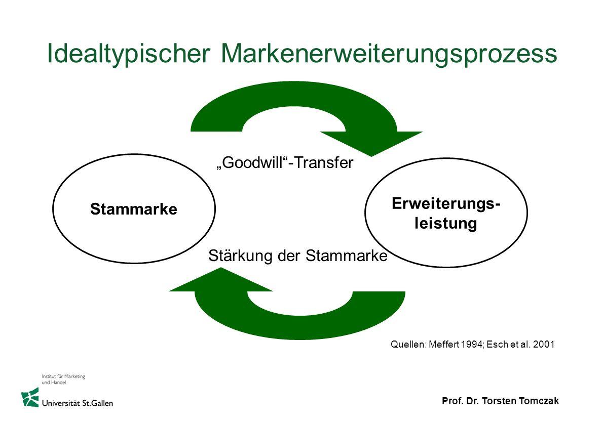 Prof. Dr. Torsten Tomczak Idealtypischer Markenerweiterungsprozess Stammarke Erweiterungs- leistung Goodwill-Transfer Stärkung der Stammarke Quellen: