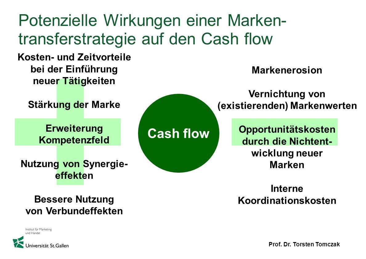 Prof. Dr. Torsten Tomczak Potenzielle Wirkungen einer Marken- transferstrategie auf den Cash flow Cash flow Kosten- und Zeitvorteile bei der Einführun