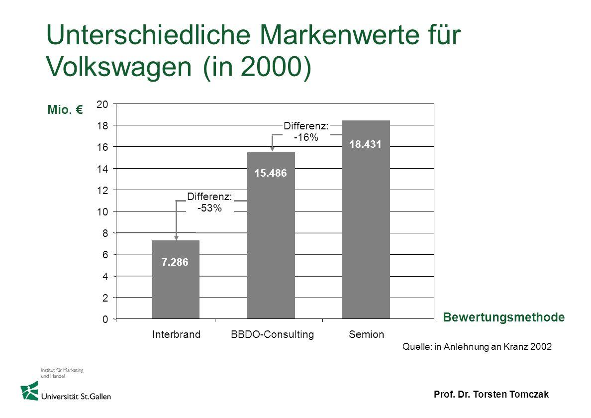 Prof. Dr. Torsten Tomczak Unterschiedliche Markenwerte für Volkswagen (in 2000) Mio. Bewertungsmethode Quelle: in Anlehnung an Kranz 2002 18.431 15.48