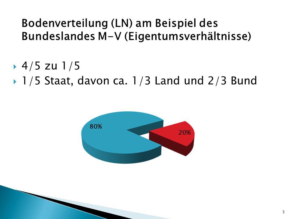 Bodenverteilung (LN) am Beispiel des Bundeslandes M-V (Eigentumsverhältnisse) 4/5 zu 1/5 1/5 Staat, davon ca. 1/3 Land und 2/3 Bund 3