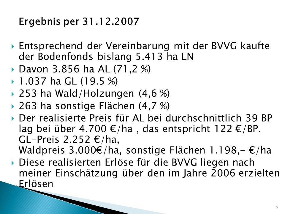 Ergebnis per 31.12.2007 Entsprechend der Vereinbarung mit der BVVG kaufte der Bodenfonds bislang 5.413 ha LN Davon 3.856 ha AL (71,2 %) 1.037 ha GL (1