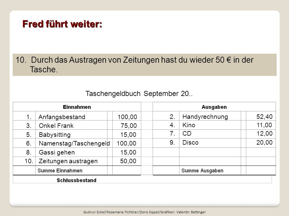 Fred führt weiter: Taschengeldbuch September 20.. 10. Durch das Austragen von Zeitungen hast du wieder 50 in der Tasche. 1. Anfangsbestand 100,00 3. O