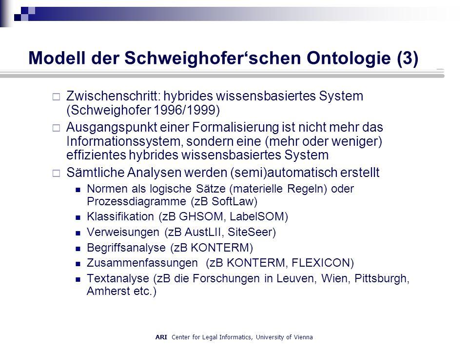 ARI Center for Legal Informatics, University of Vienna Modell der Schweighoferschen Ontologie (3) Zwischenschritt: hybrides wissensbasiertes System (Schweighofer 1996/1999) Ausgangspunkt einer Formalisierung ist nicht mehr das Informationssystem, sondern eine (mehr oder weniger) effizientes hybrides wissensbasiertes System Sämtliche Analysen werden (semi)automatisch erstellt Normen als logische Sätze (materielle Regeln) oder Prozessdiagramme (zB SoftLaw) Klassifikation (zB GHSOM, LabelSOM) Verweisungen (zB AustLII, SiteSeer) Begriffsanalyse (zB KONTERM) Zusammenfassungen (zB KONTERM, FLEXICON) Textanalyse (zB die Forschungen in Leuven, Wien, Pittsburgh, Amherst etc.)