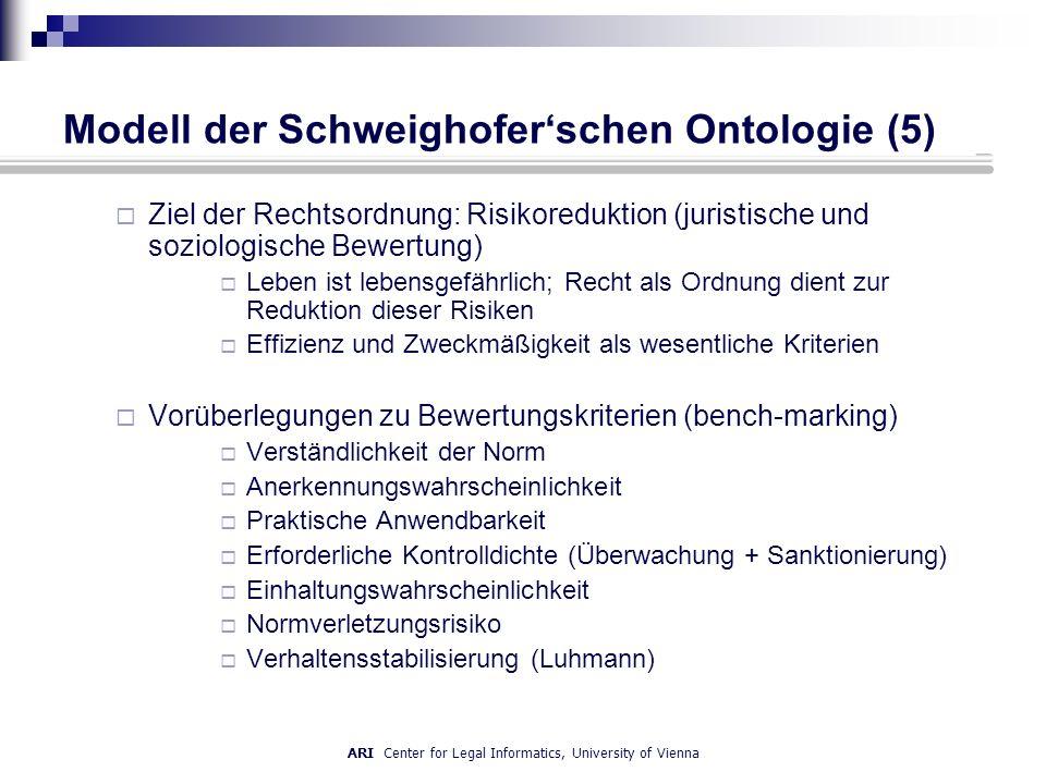 ARI Center for Legal Informatics, University of Vienna Modell der Schweighoferschen Ontologie (5) Ziel der Rechtsordnung: Risikoreduktion (juristische und soziologische Bewertung) Leben ist lebensgefährlich; Recht als Ordnung dient zur Reduktion dieser Risiken Effizienz und Zweckmäßigkeit als wesentliche Kriterien Vorüberlegungen zu Bewertungskriterien (bench-marking) Verständlichkeit der Norm Anerkennungswahrscheinlichkeit Praktische Anwendbarkeit Erforderliche Kontrolldichte (Überwachung + Sanktionierung) Einhaltungswahrscheinlichkeit Normverletzungsrisiko Verhaltensstabilisierung (Luhmann)