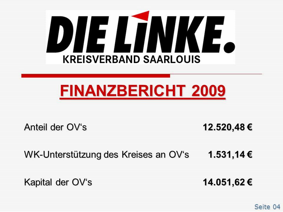 Anteil der OVs WK-Unterstützung des Kreises an OVs Kapital der OVs 12.520,48 12.520,48 1.531,14 1.531,14 14.051,62 14.051,62 FINANZBERICHT 2009 Seite 04