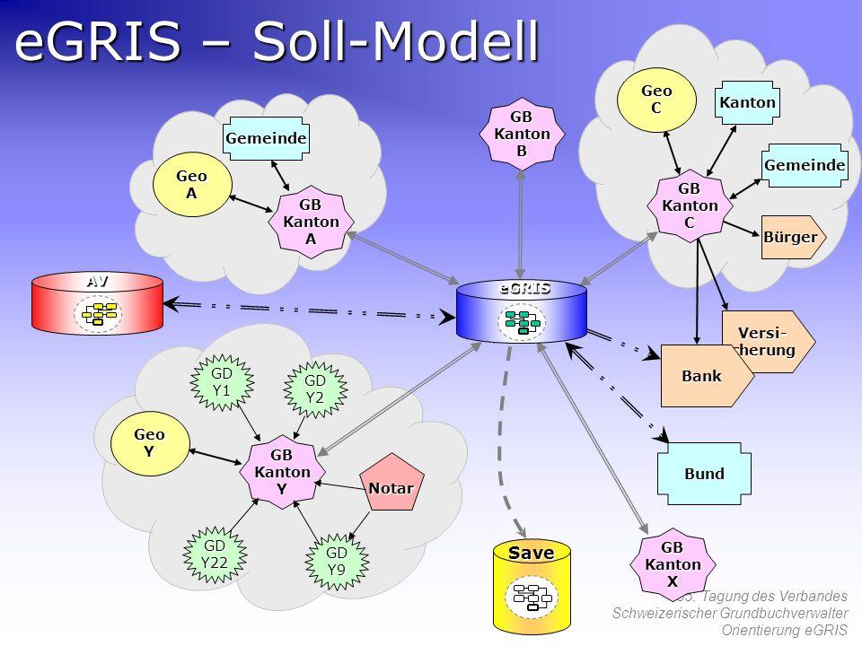 55. Tagung des Verbandes Schweizerischer Grundbuchverwalter Orientierung eGRIS eGRIS – Soll-Modell GDY1 GDY22 GDY9 Notar GDY2 GeoC GeoA GeoY BundAV Sa
