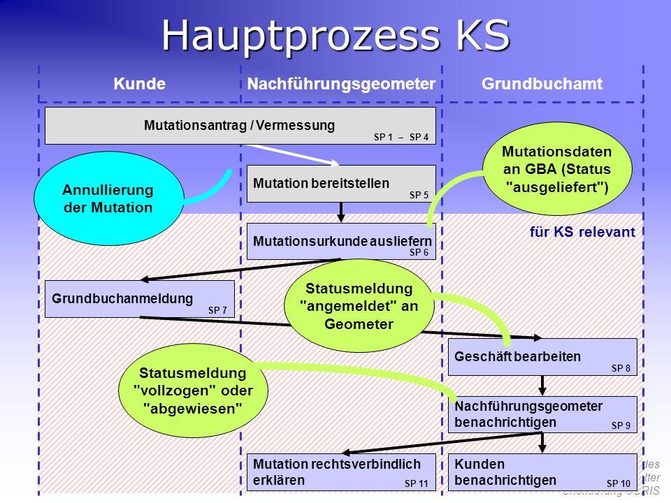 55. Tagung des Verbandes Schweizerischer Grundbuchverwalter Orientierung eGRIS Hauptprozess KS KundeNachführungsgeometerGrundbuchamt Mutation bereitst