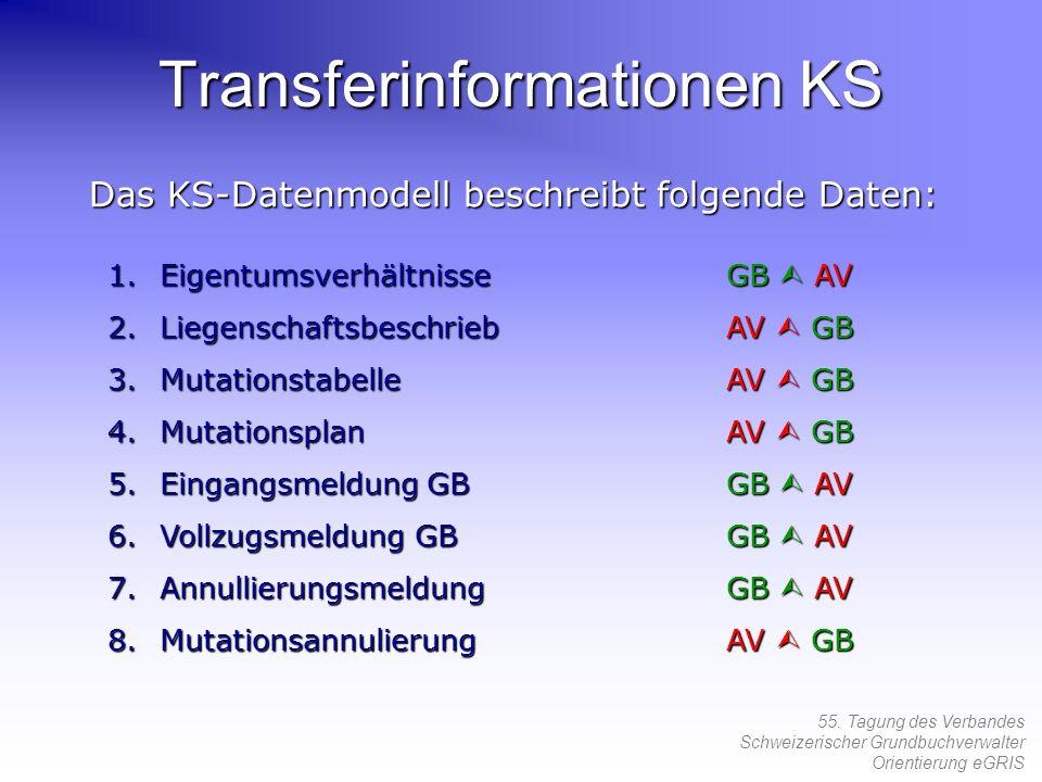 55. Tagung des Verbandes Schweizerischer Grundbuchverwalter Orientierung eGRIS Transferinformationen KS Das KS-Datenmodell beschreibt folgende Daten: