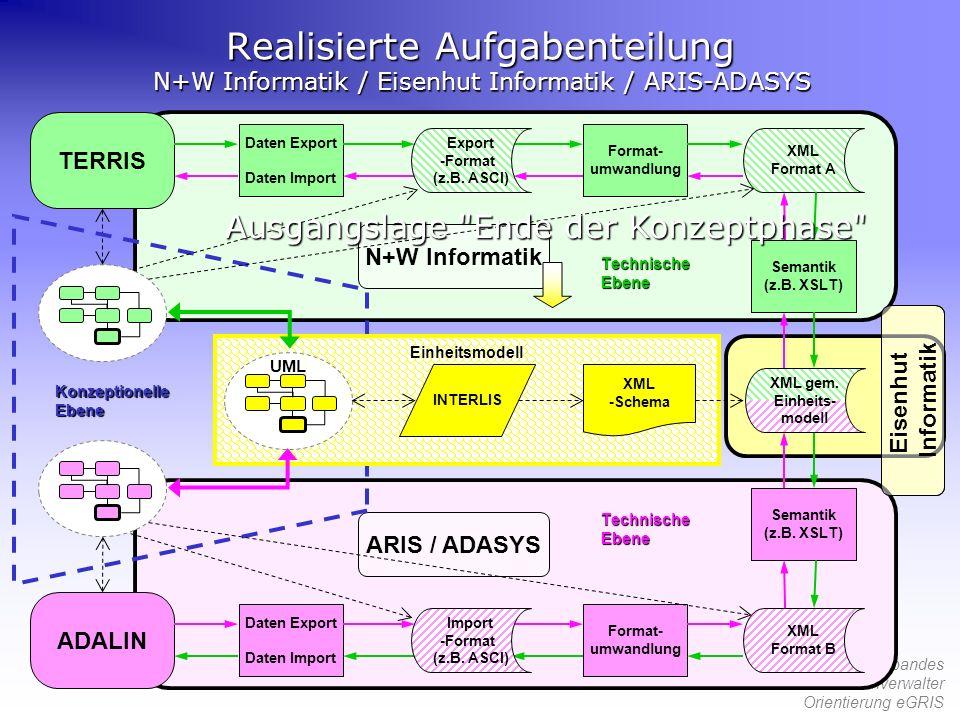 55. Tagung des Verbandes Schweizerischer Grundbuchverwalter Orientierung eGRIS Realisierte Aufgabenteilung N+W Informatik / Eisenhut Informatik / ARIS