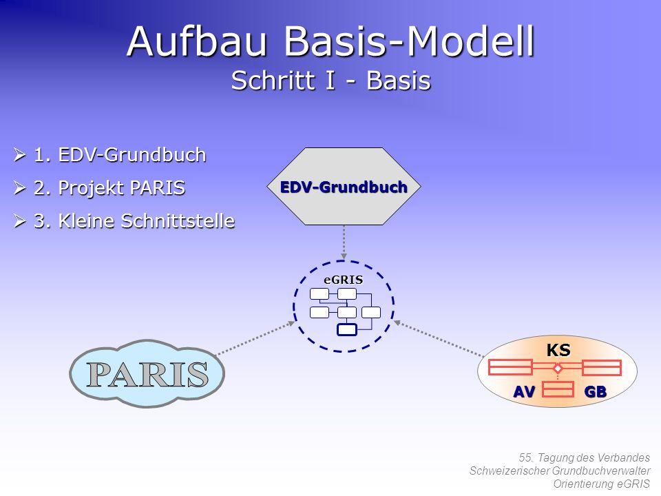 55. Tagung des Verbandes Schweizerischer Grundbuchverwalter Orientierung eGRIS Aufbau Basis-Modell Schritt I - Basis EDV-Grundbuch 1. EDV-Grundbuch 1.