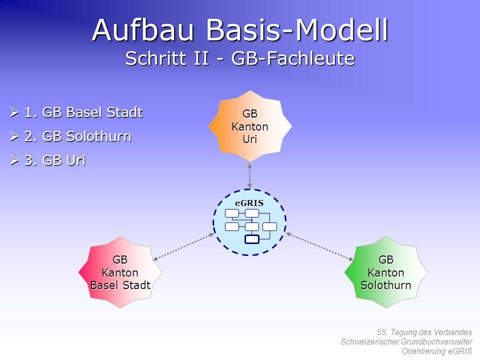 55. Tagung des Verbandes Schweizerischer Grundbuchverwalter Orientierung eGRIS Aufbau Basis-Modell Schritt II - GB-Fachleute 1. GB Basel Stadt 1. GB B