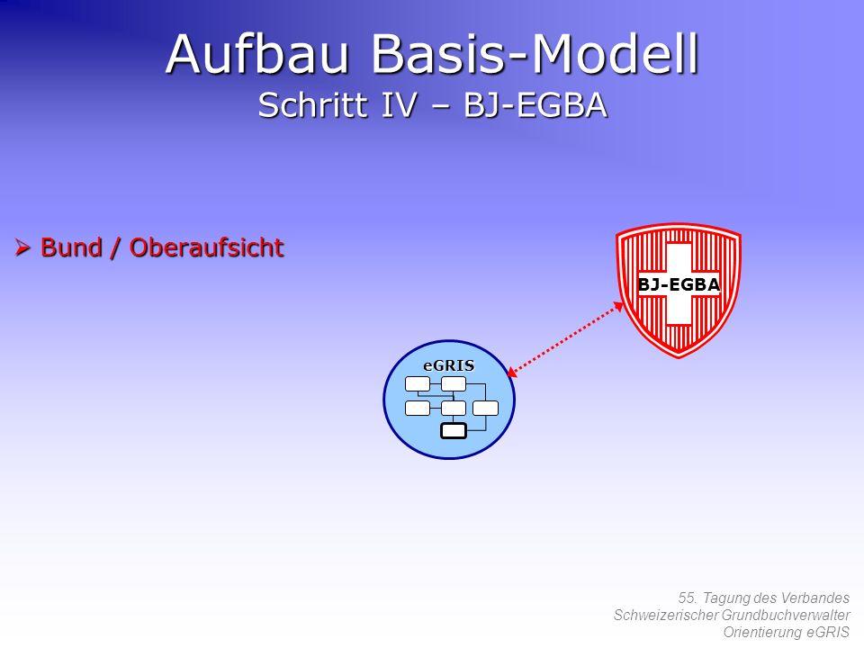 55. Tagung des Verbandes Schweizerischer Grundbuchverwalter Orientierung eGRIS Bund / Oberaufsicht Bund / Oberaufsicht Aufbau Basis-Modell Schritt IV