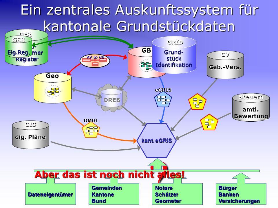 OREB ?GRID GBGeo kant. eGRIS Ein zentrales Auskunftssystem für kantonale Grundstückdaten AV GB DM01 eGRIS GVGeb.-Vers. Steuernamtl.Bewertung GIS dig.