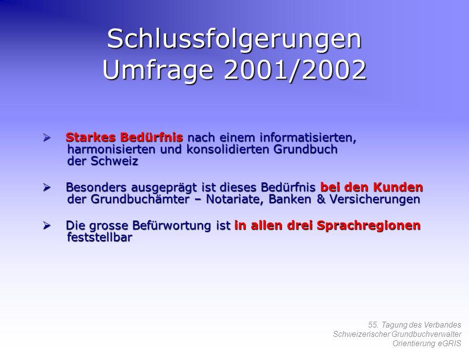55. Tagung des Verbandes Schweizerischer Grundbuchverwalter Orientierung eGRIS Schlussfolgerungen Umfrage 2001/2002 Starkes Bedürfnis nach einem infor