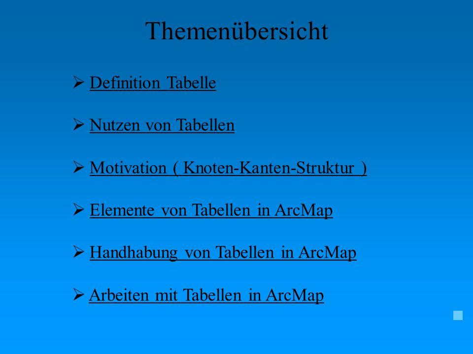 Themenübersicht Definition Tabelle Nutzen von Tabellen Motivation ( Knoten-Kanten-Struktur )Motivation ( Knoten-Kanten-Struktur ) Elemente von Tabelle