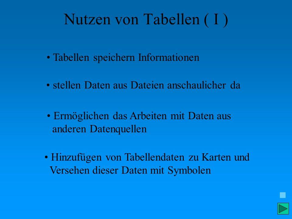 Nutzen von Tabellen ( I ) Tabellen speichern Informationen stellen Daten aus Dateien anschaulicher da Ermöglichen das Arbeiten mit Daten aus anderen D