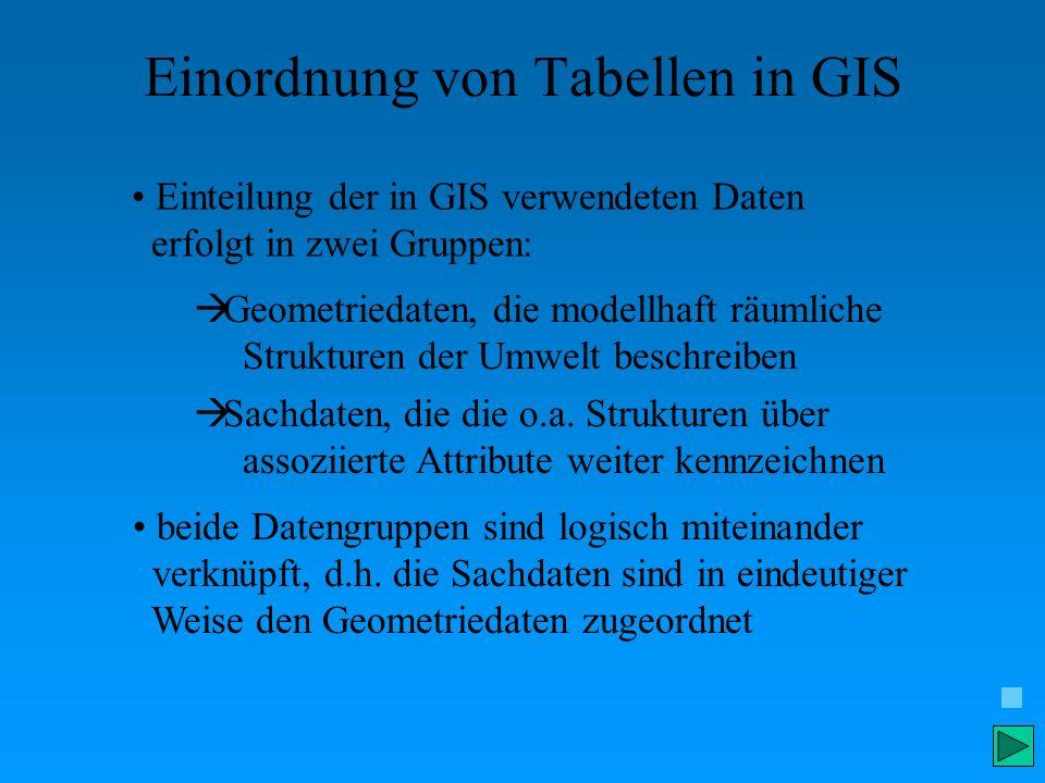 Einordnung von Tabellen in GIS Einteilung der in GIS verwendeten Daten erfolgt in zwei Gruppen: beide Datengruppen sind logisch miteinander verknüpft,