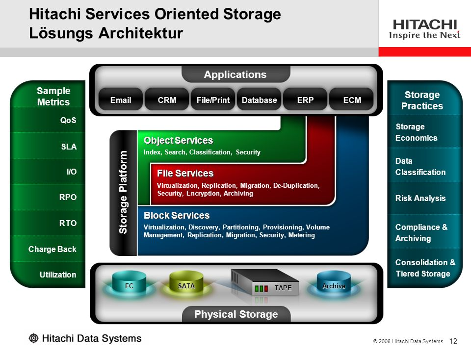 12 © 2008 Hitachi Data Systems Hitachi Services Oriented Storage Lösungs Architektur Applications EmailCRMFile/PrintDatabaseERPECM Storage Platform Ph