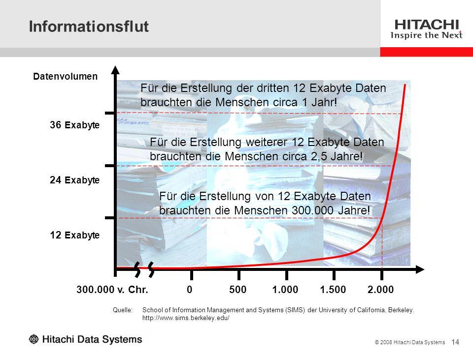 14 © 2008 Hitachi Data Systems 12 Exabyte 24 Exabyte 36 Exabyte Informationsflut Datenvolumen 300.000 v. Chr. 2.0001.5001.000 500 0 Für die Erstellung