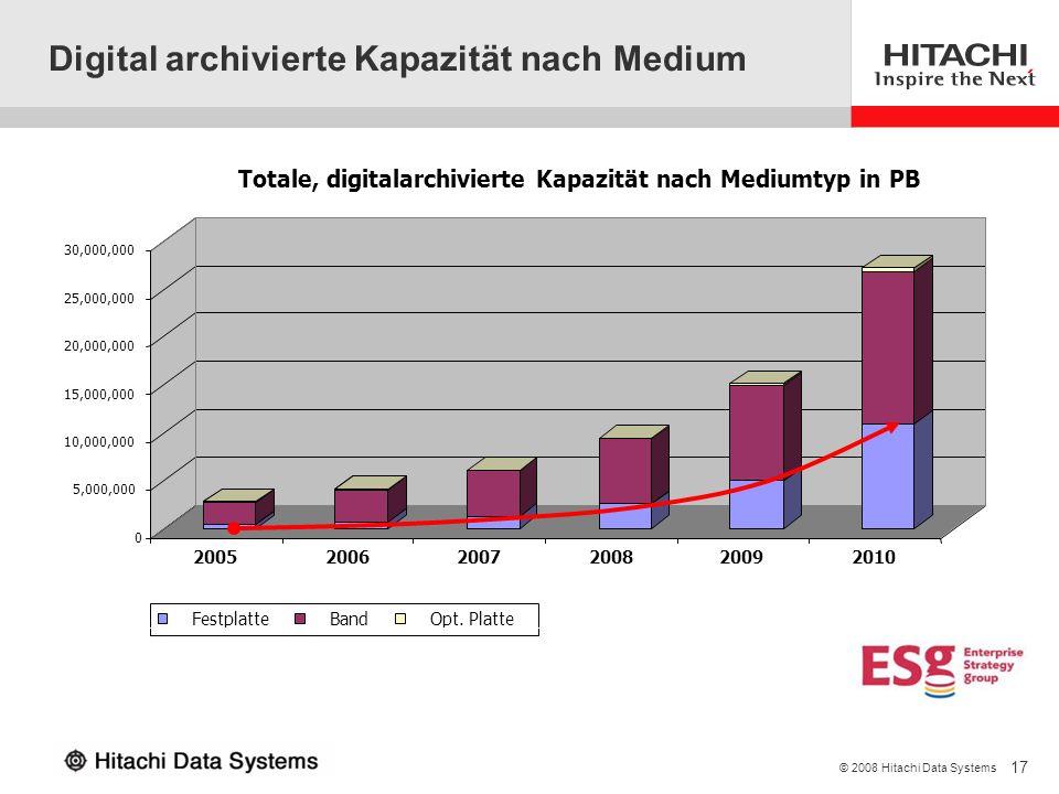 17 © 2008 Hitachi Data Systems Digital archivierte Kapazität nach Medium Source: Enterprise Strategy Group 0 5,000,000 10,000,000 15,000,000 20,000,00