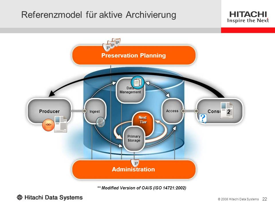 22 © 2008 Hitachi Data Systems Referenzmodel für aktive Archivierung ** Modified Version of OAIS (ISO 14721:2002) Preservation Planning Administration