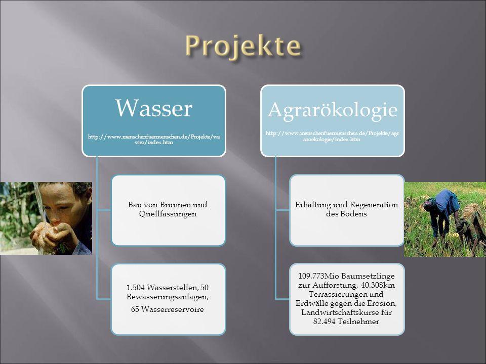 Wasser http://www.menschenfuermenschen.de/Projekte/wa sser/index.htm Bau von Brunnen und Quellfassungen 1.504 Wasserstellen, 50 Bewässerungsanlagen, 6